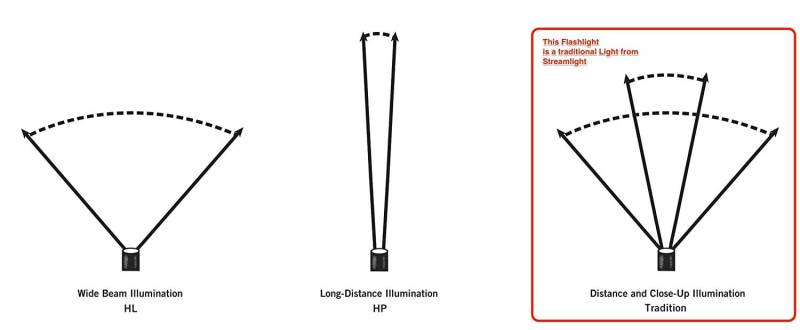 Ganz rechts siehst du den Leuchtkegel der Streamlight Stylus LED-Taschenlampe