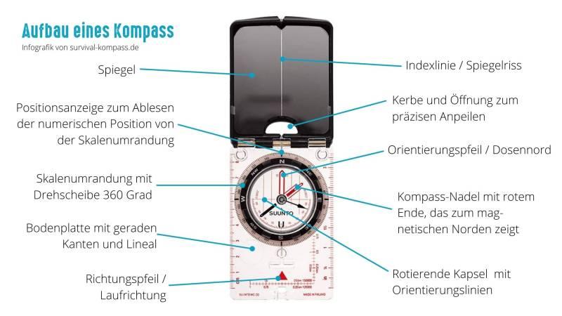 Aufbau eines modernen Kompasses