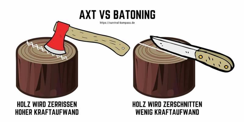 Axt und Messer Vergleich
