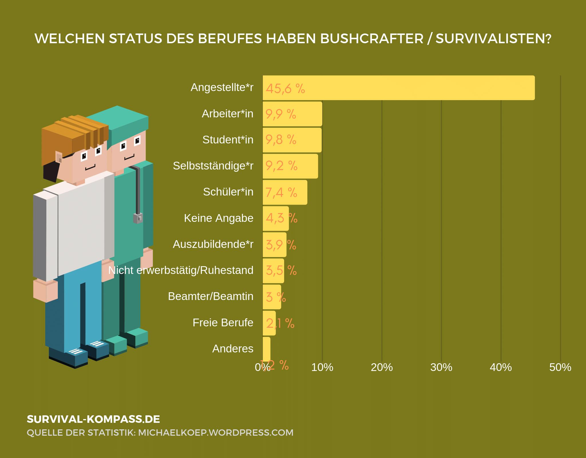 Die meisten Bushcrafter und Survivalisten sind Angestellte