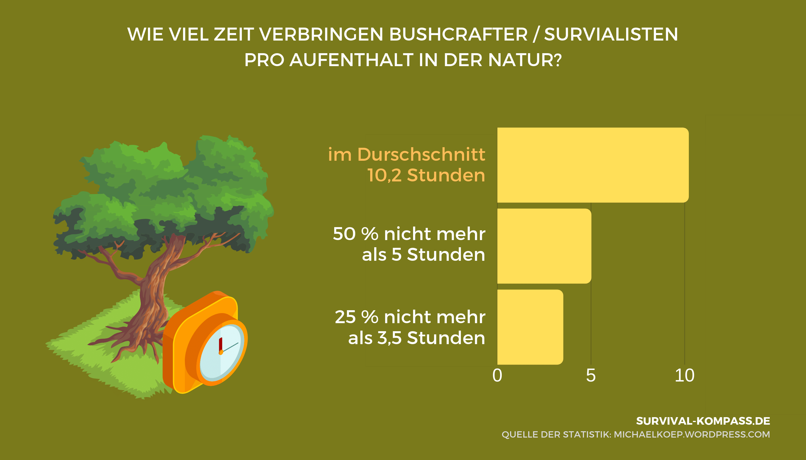 Durchschnittlich verbringen Bushcrafter / Survivalisten 10,2 Stunden pro Aufenthalt in der Natur