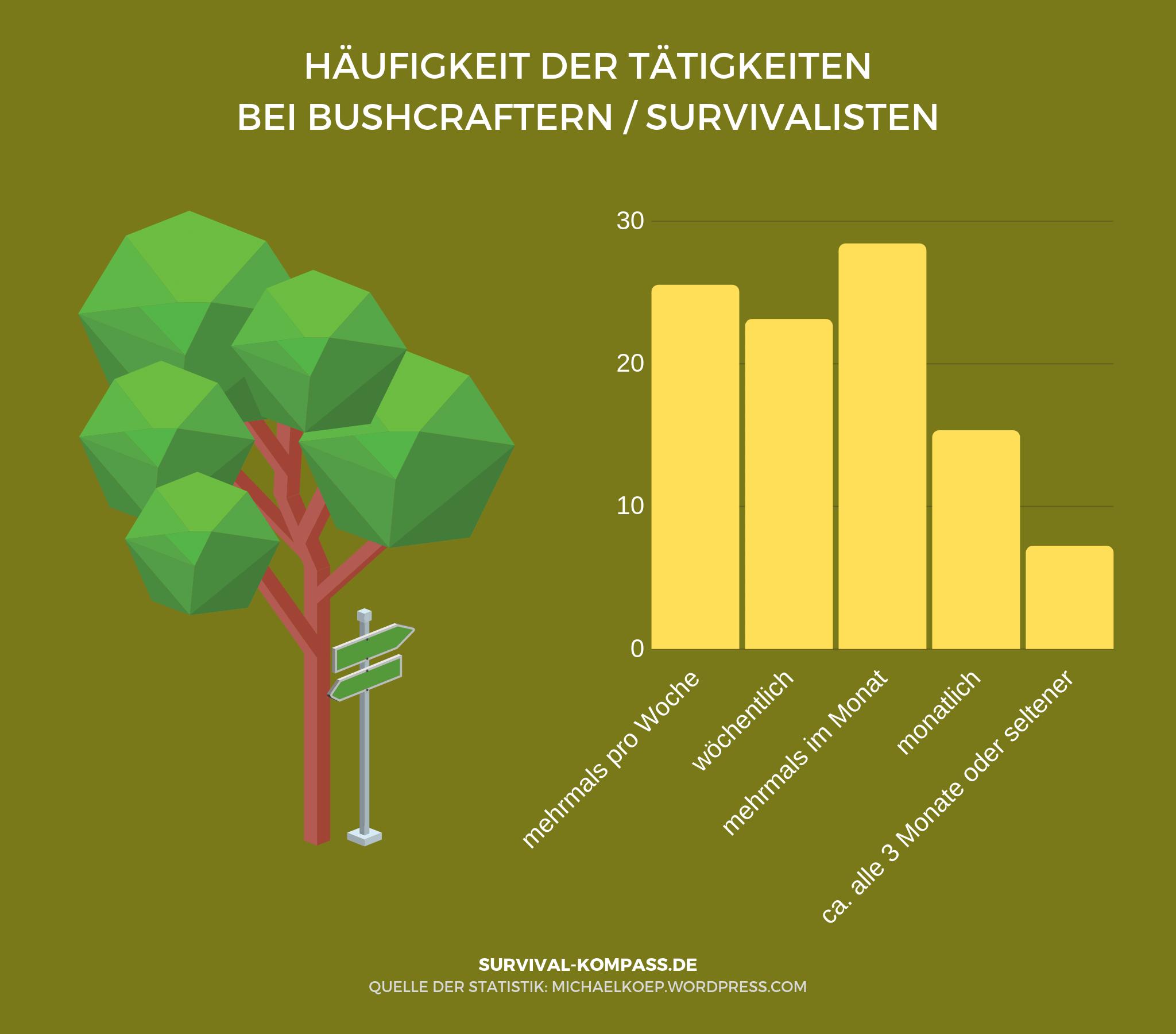 Mehr als 25 % der Bushcrafter und Survivalisten gehen mehrmals pro Woche ihren Aktivitäten nach