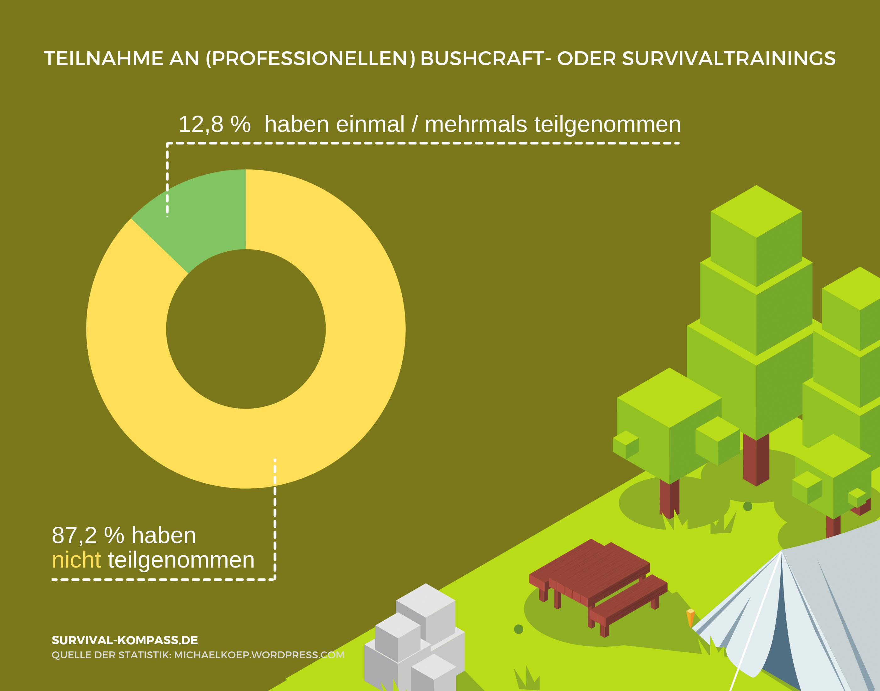 Statistik zur Teilnahme an Bushcraft- oder Survival-Trainings