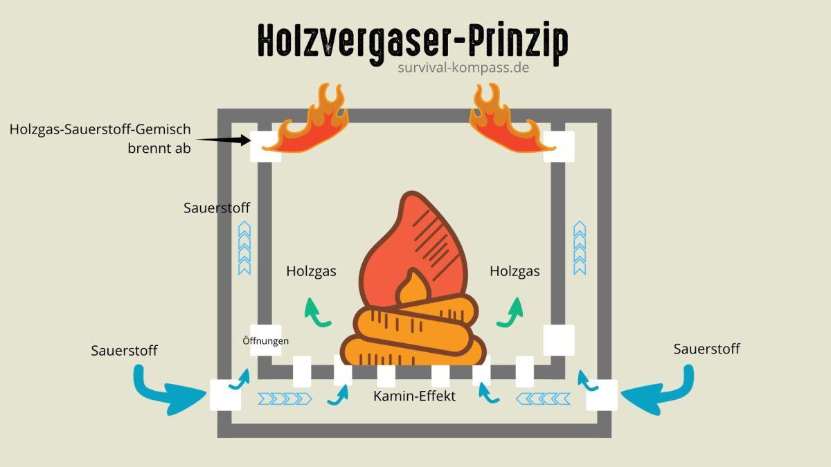 Holzvergaser Funktionsweise