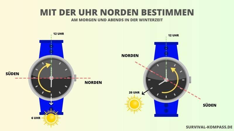 Mit der Uhr Norden bestimmen: Am Morgen und Abends in der Winterzeit