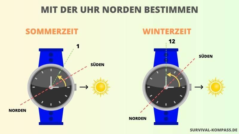 Mit deiner Armbanduhr bestimmst du in wenigen Sekunden die Himmelsrichtungen