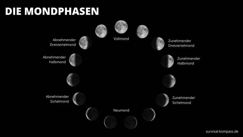 Die verschiedenen Mondphasen