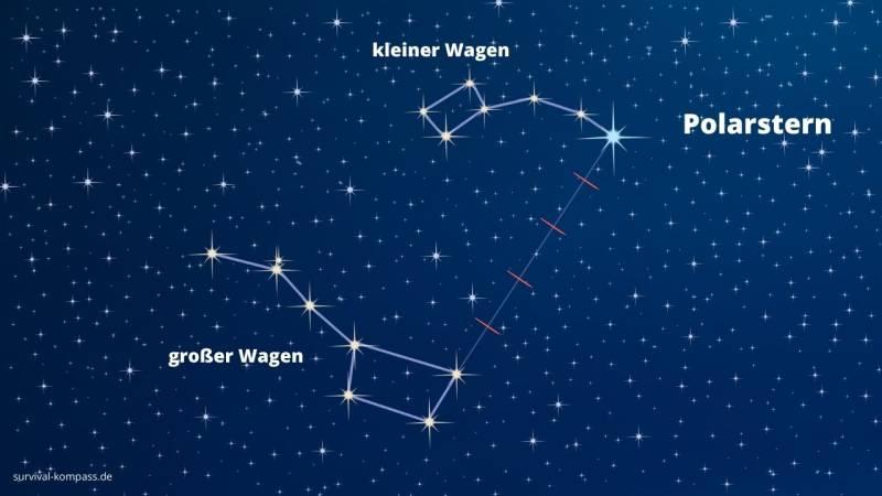 Mit den Sternen lässt es sich an einem wolkenfreien Nachthimmel navigieren