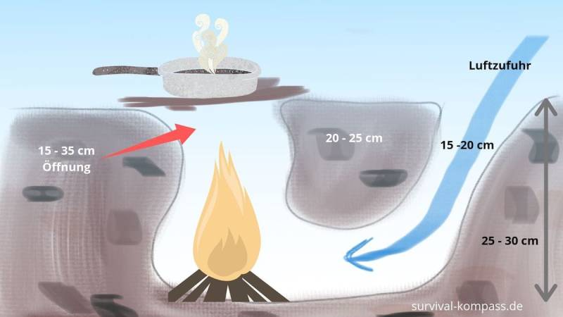 Funktionsweise eines Tunnelgrubenfeuers / Dakotafeuers / Dakota fire hole