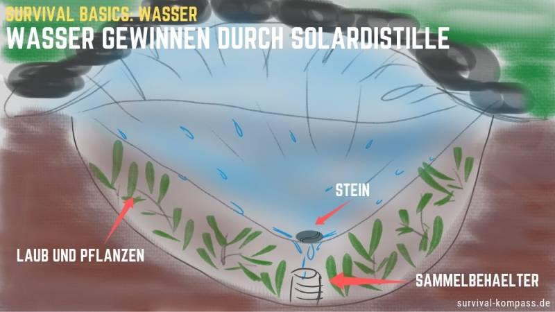 Wasser gewinnen durch eine Solardestille