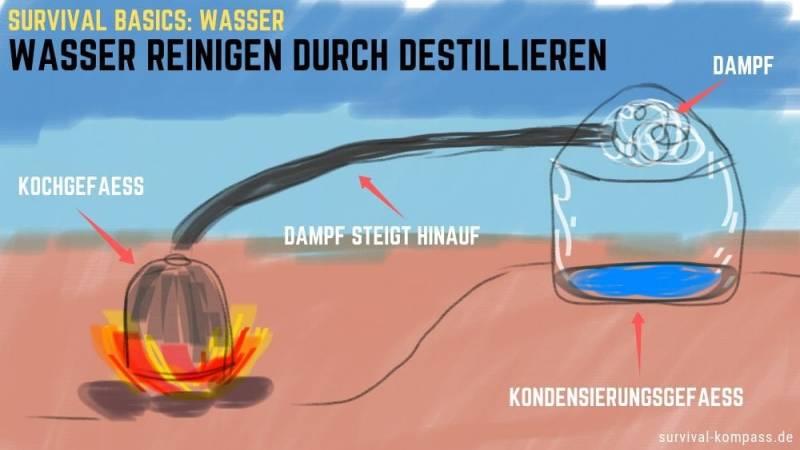Wasser reinigen mit Destillation